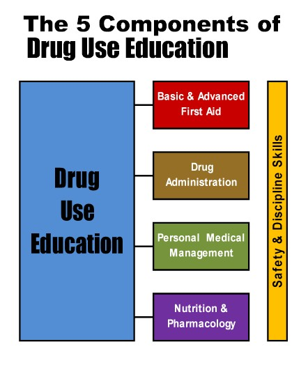 drugs in schools essay How the use of drugs and alcohol affect high school achievement 2883 words | 12 pages many schools are now equipped with health services that they did not provide.